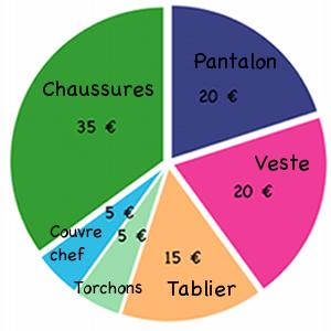 coût tenue cap pâtissier